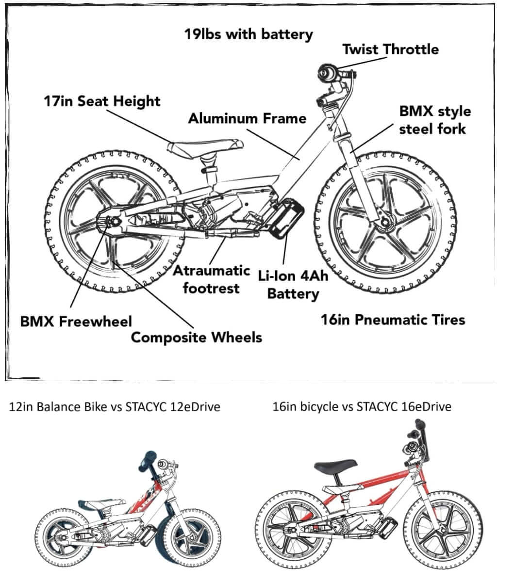 Stacyc bikes comparison